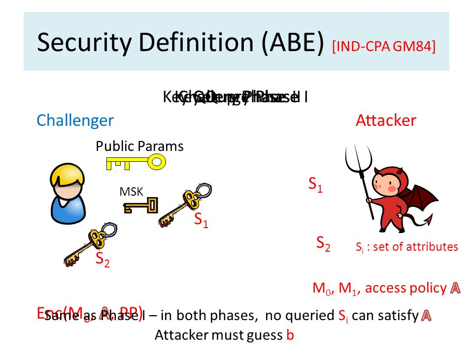 Security Definition (ABE) [IND-CPA GM84]